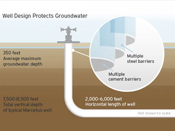 shale protects groundwater